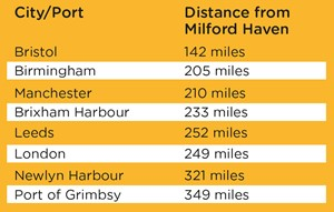 Distance from Milford Fish Docks to major fishing ports and markets